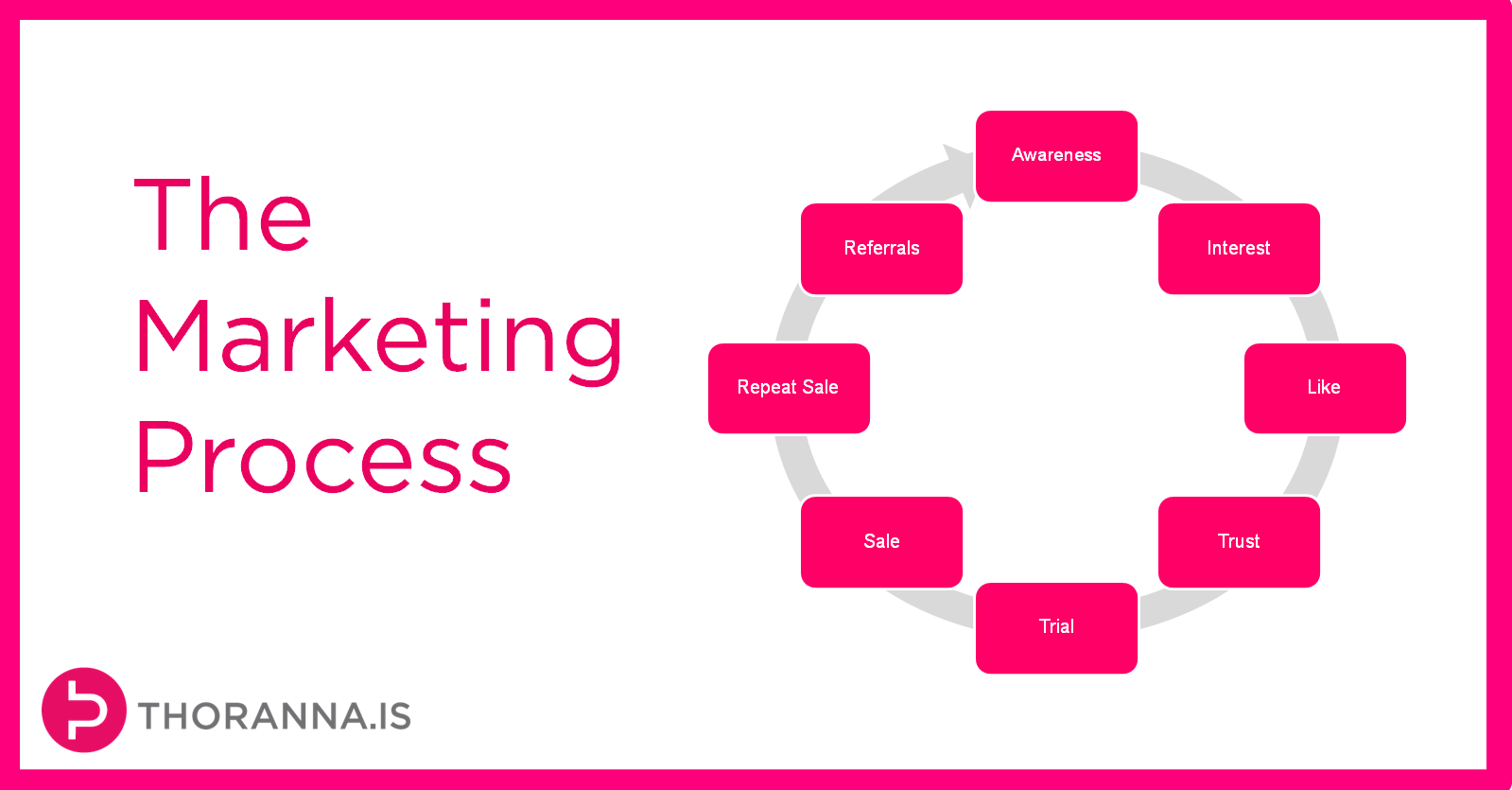 the process of marketing The process involves a search engine spider downloading a page and and other internet marketing strategies can be more effective like paid.
