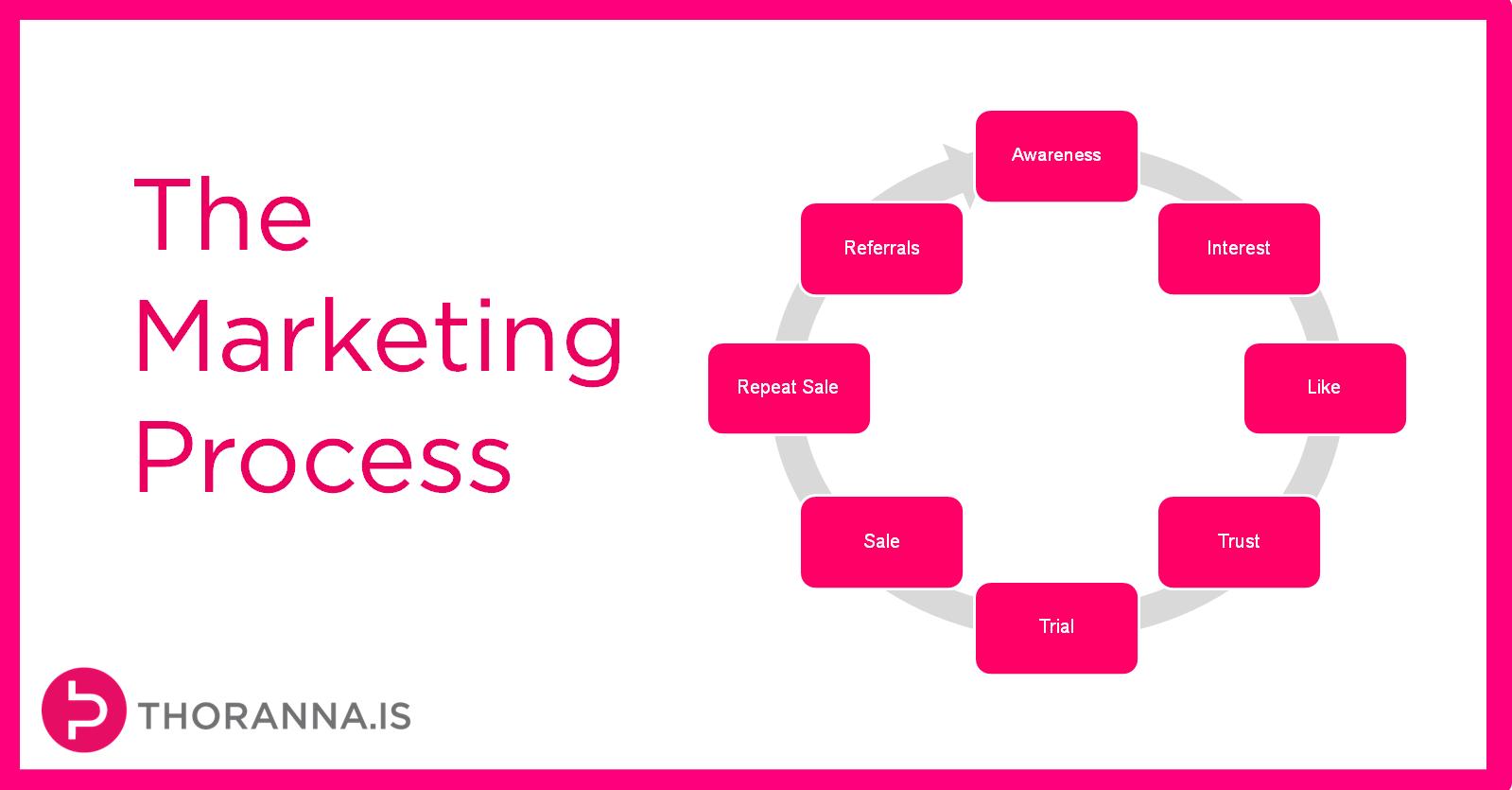 Communication  Cours de communication marketing mix